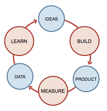 Build, Measure, Learn - From The Lean Startup