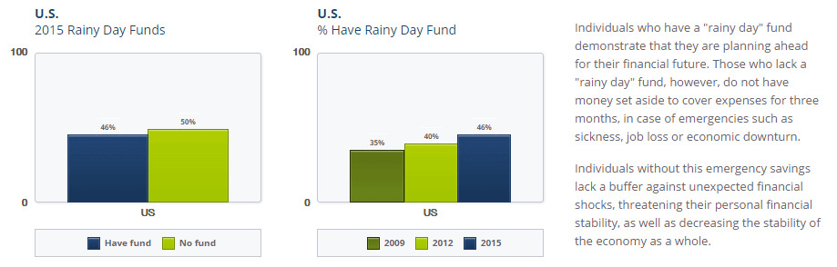 National Financial Capability Study Results - 50% of Americans don't have an emergency fund.