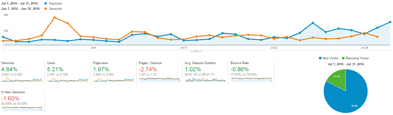 The Extra Income Project's Google Analytics Overview - July 2016