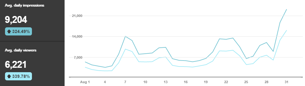 The improvement of website impressions on Pinterest from pin optimization.