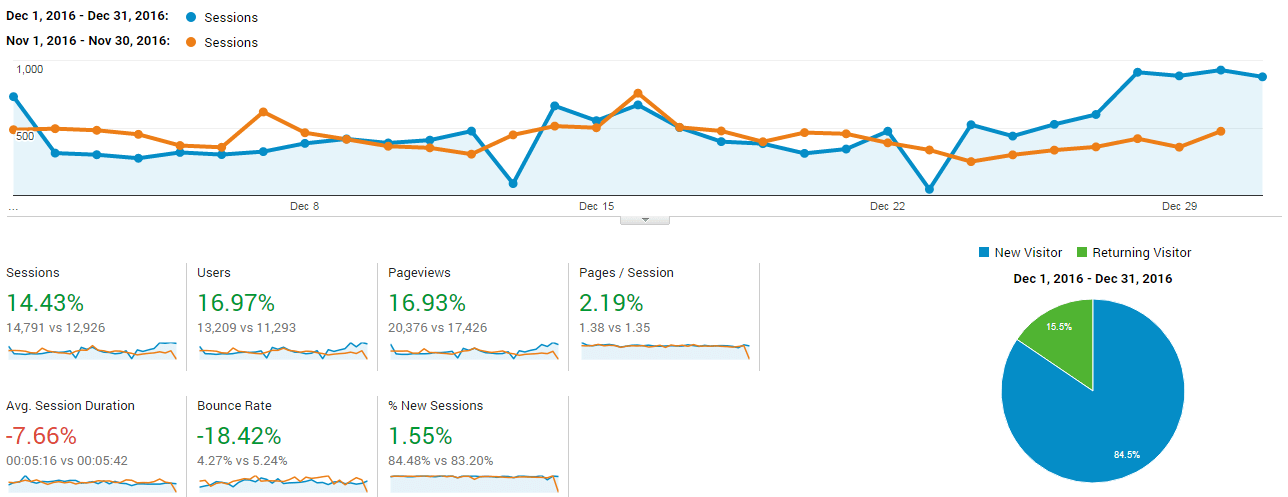 The Extra Income Project's Google Analytics Overview - December 2016