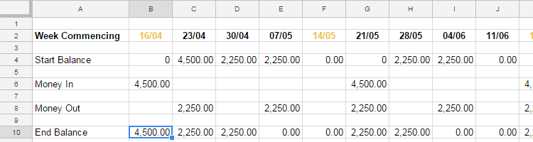 The Set Up of a Monthly Budget Adjustment Account